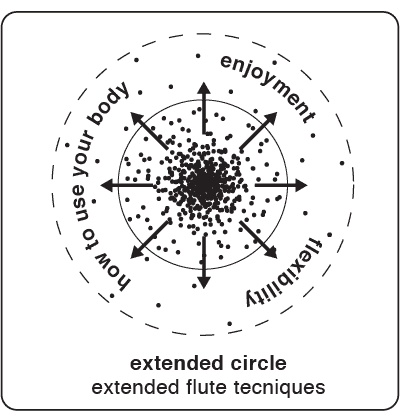 Extended circle