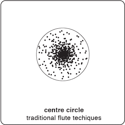 Ttraditional circle