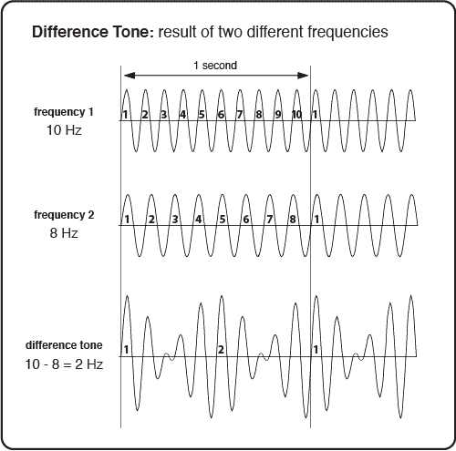 Difference Tone