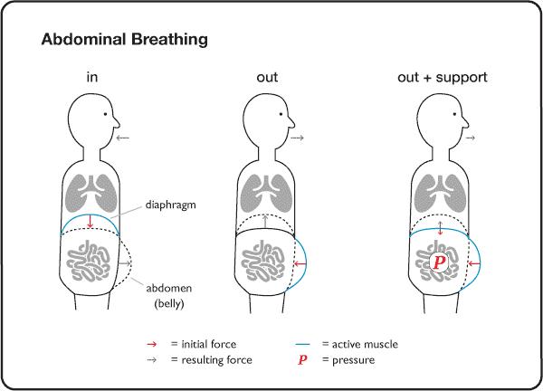 Abdominal Breathing