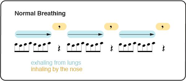 Normal Breathing Score